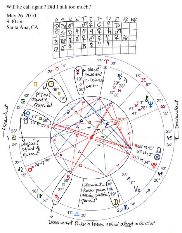 Horary Chart - Will He Call Again, or did I talk too much?