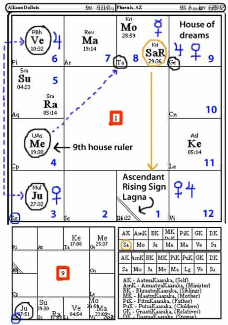 Chart Example: Are You Psychic? How You Can Know – Divine Time Astrology