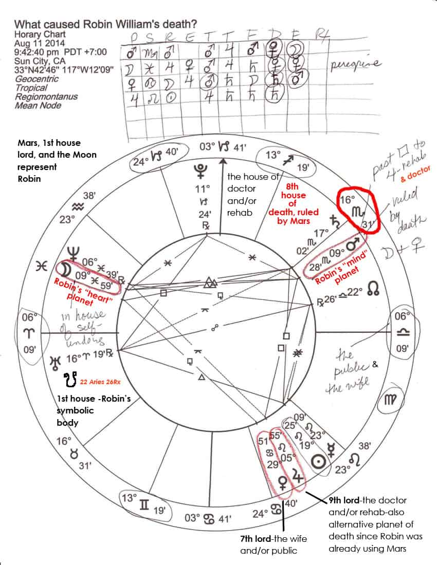 The astrology of robin williams suicide when venus the moon you can look at the horary chart while you read geenschuldenfo Gallery