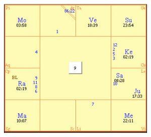 The Navamsa, the 9th divisional varga chart